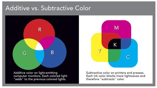 Additive vs. Subtractive Color